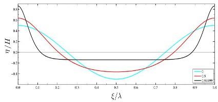 Példa a cnoidal hullámra Forrás: Wikipedia