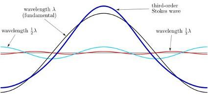 Példa a Stokes hullámra Forrás: Wikipedia