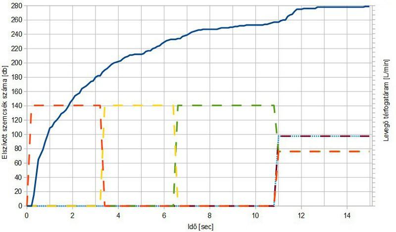 Az eltávolított szemcsék száma (folytonos kék) és az elszívófejek szelepeinek működése (szaggatott vonalak) az idő függvényében