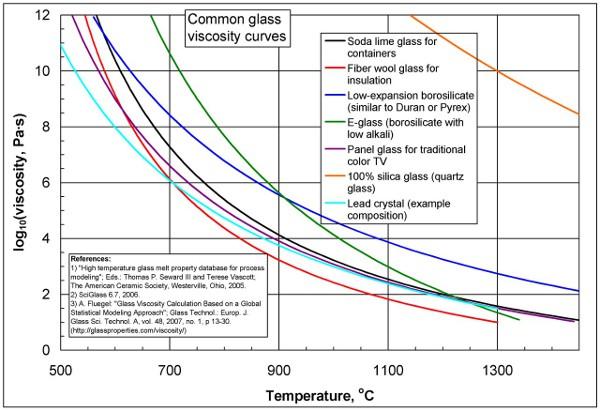 Az üveg dinamikus viszkozitása Forrás: www.glassproperties.com