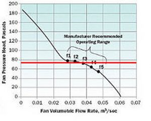 Nyomásesés beállítása peremfeltételként a piros vízszintes vonalon történő szimulációs jelent