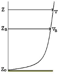 Hatványfüggvénnyel leírható szélsebesség a talajtól számított magasság függvényében