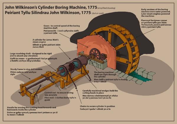 John Wilkinson csőfúrógépe