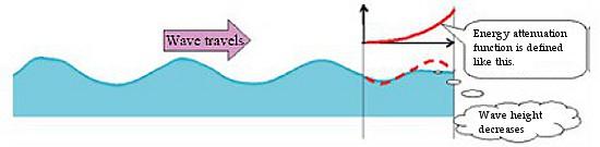 A hullámok be- és kiömlő keresztmetszetek melletti csillapításának módszere