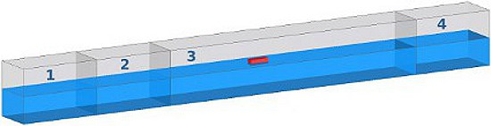A hullámok szimulációjához használt geometria, középen a piros fa hasáb