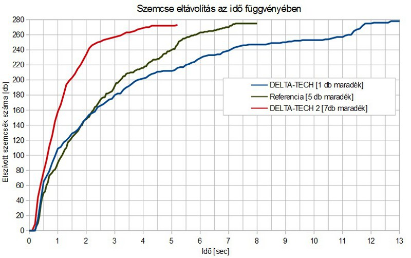 Az eltávolított szemcsék száma az idő függvényében: zöld – eredeti sokfúvókás, kék – új elszívófejek 12.5 másodperc, piros – új elszívófejek 5.2 másodperc