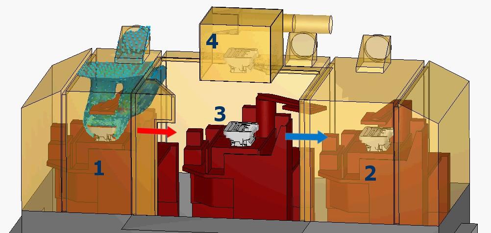 Öntési ciklus 1. lépés: 1. pozícióban öntvény szilárdul és normál intenzitással füstöl; 2. pozíció üres; 3. pozícióba az operátor homokmagot rak; 4. pozíció üres