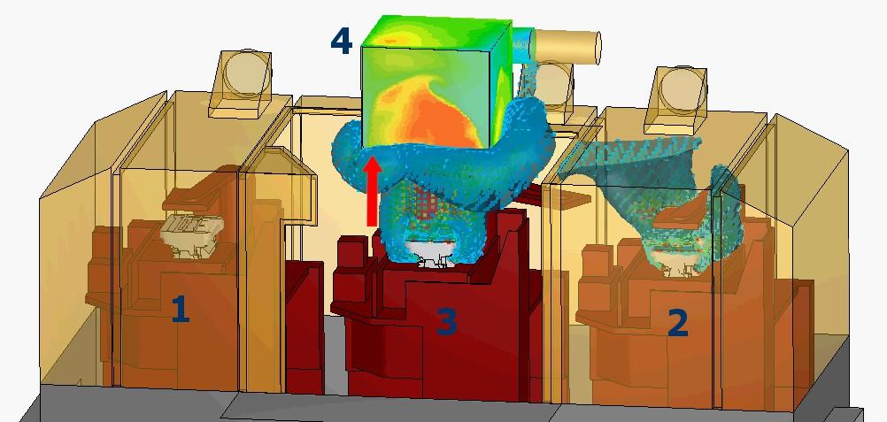Öntési ciklus 3. lépés: 1. pozíció üres; 2. pozícióban öntvény szilárdul és normál intenzitással füstöl; 3. pozícióban kokilla nyit és az öntvény nagy intenzitással füstöl; 4. pozíció üres