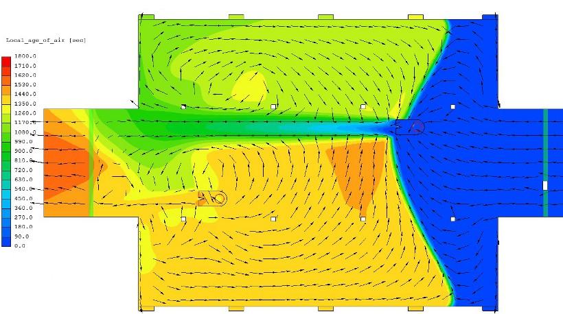 A levegő lokális életkora a ventilátorok szintjén, a kék friss levegőt, a zöld, narancs és piros színes egyre öregedő levegőt mutatnak