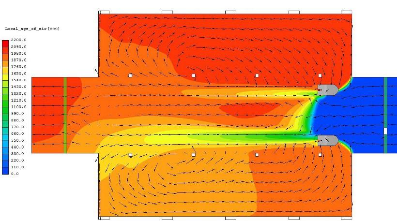 A levegő helyi életkora a ventilátorok szintjén amikor mindkét ventilátor a bejáratnál található. A kék szín a friss, a narancs és piros színek az egyre öregedő levegőt mutatják